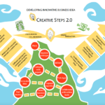 Creative Steps 2.0 - Developing innovative business idea