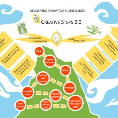 Creative Steps Process