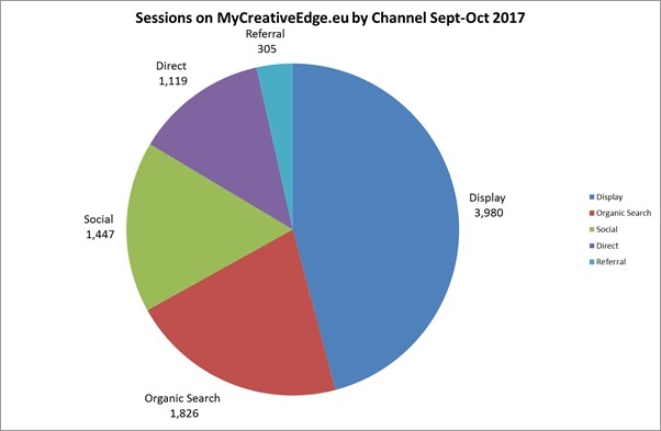 Sessions on MyCreativeEdge by Channel Sept Oct17