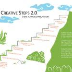Steps towards innovation
