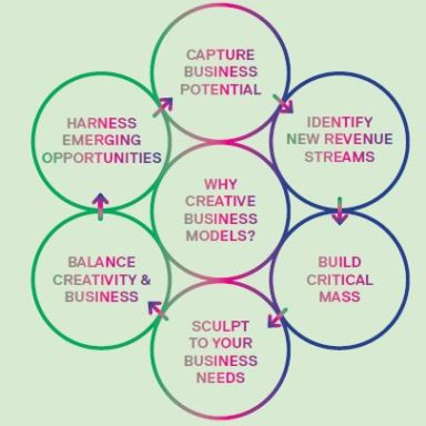 Why Creative Business Models?
