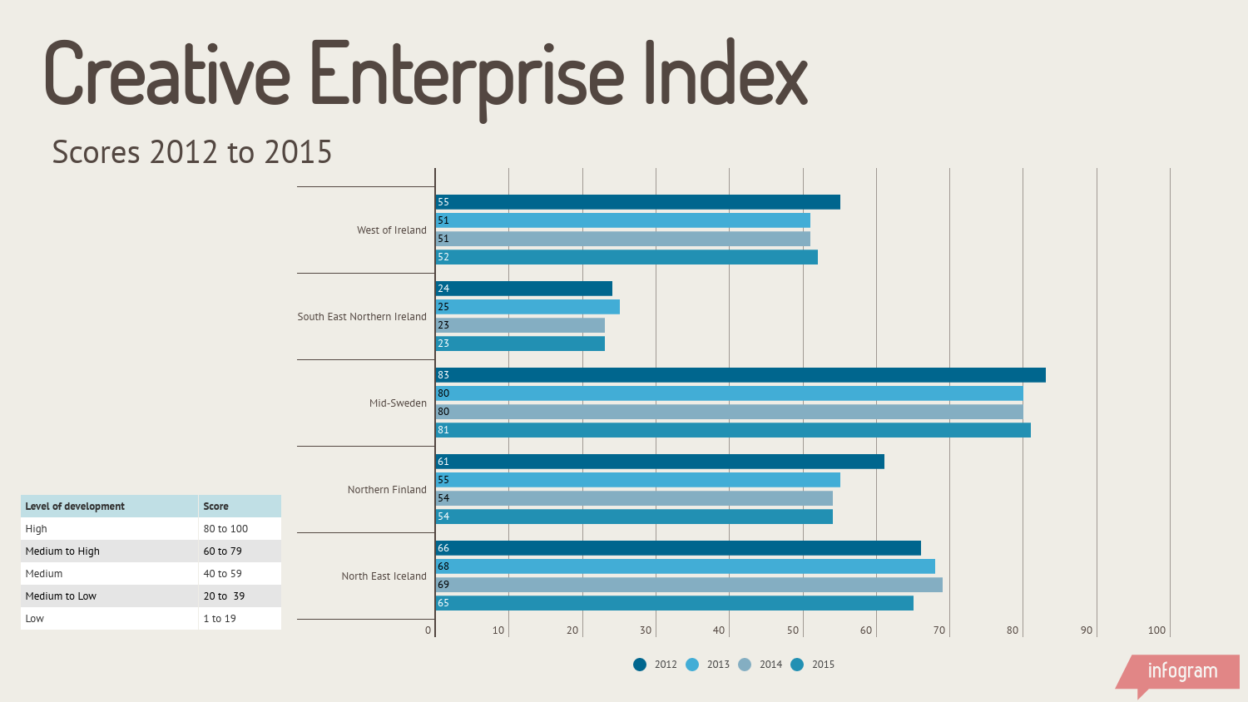 Creative Enterprise Index