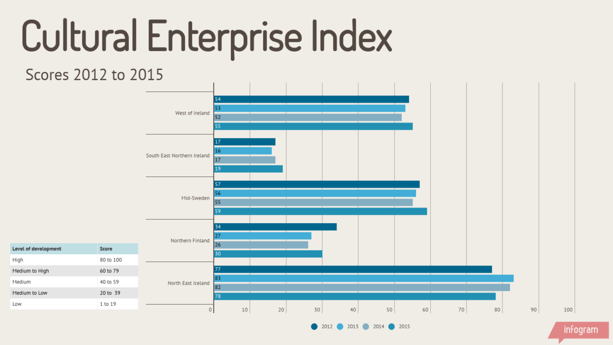 Cultural Enterprise Index
