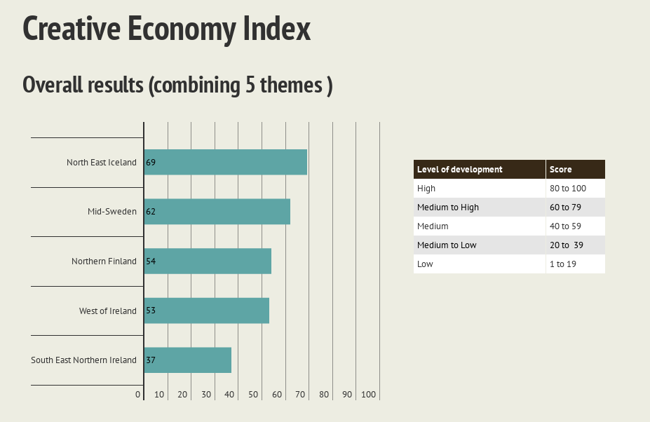 Results - Creative Economy Index