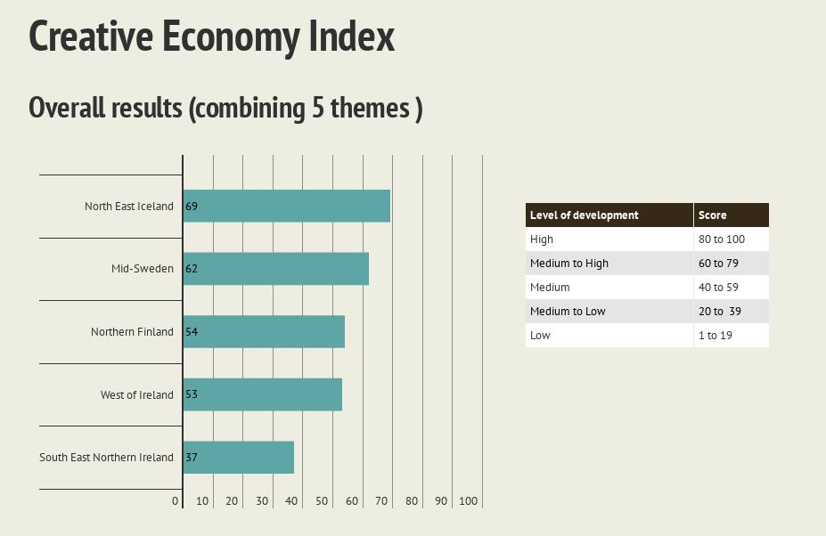 Results - Creative Economy Index