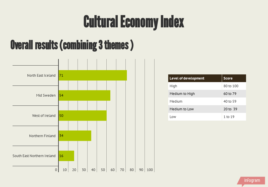 Overall results cultural economy index