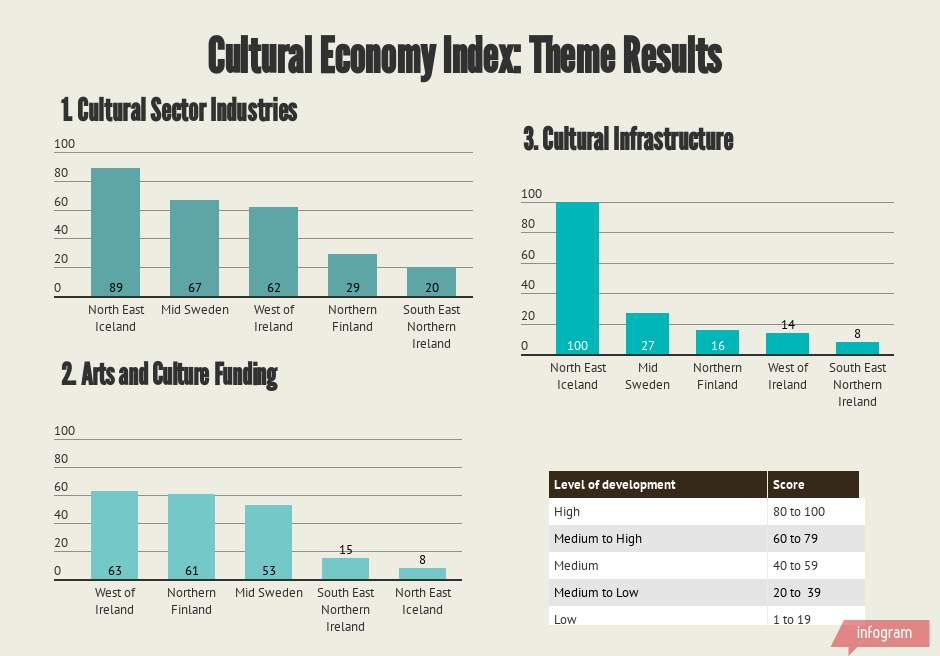 Theme results cultural economy index